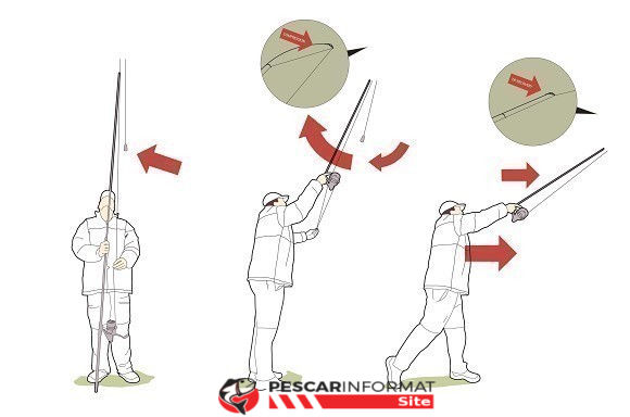 Metode de lansare in pescuit